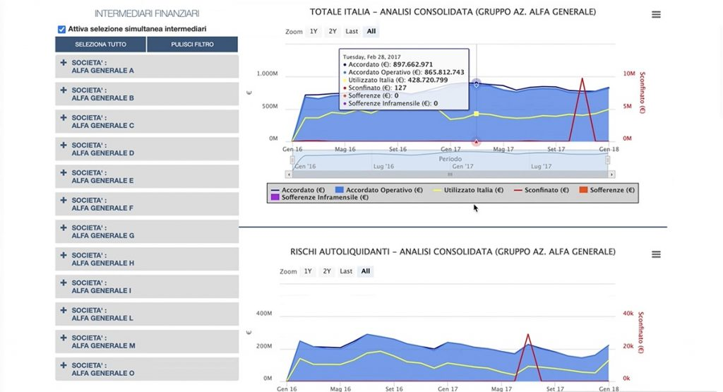 MonitorCR - Analisi Consolidata