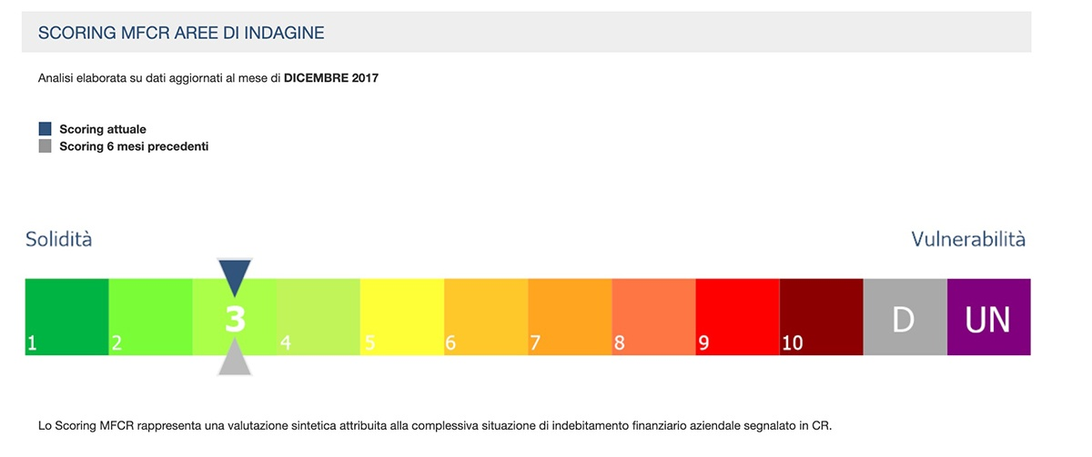 MonitorCR - Scoring Analisi Complessiva